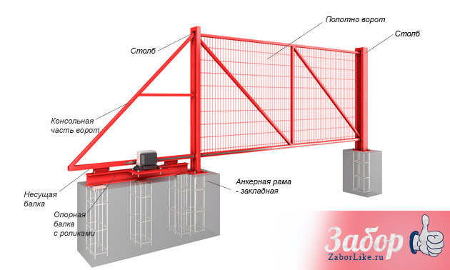Конструкция откатных ворот