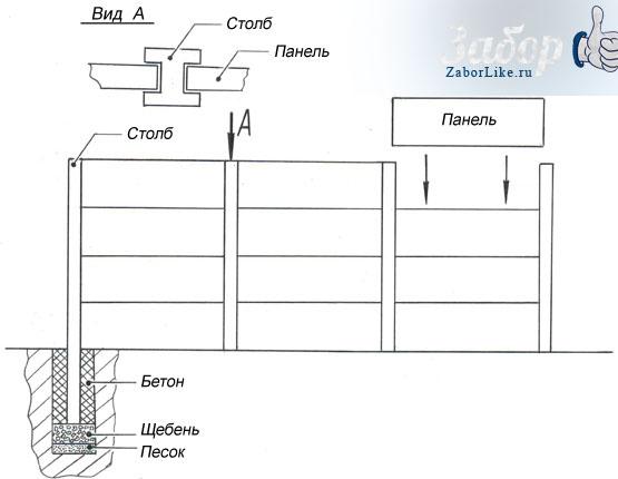 Блочной забор (схема установки)