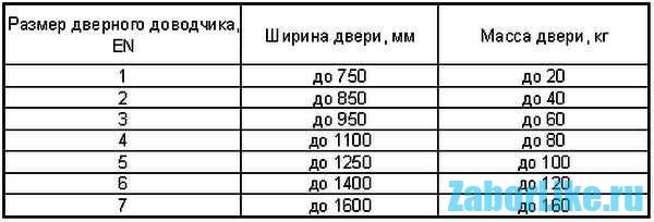 Таблица размера двери