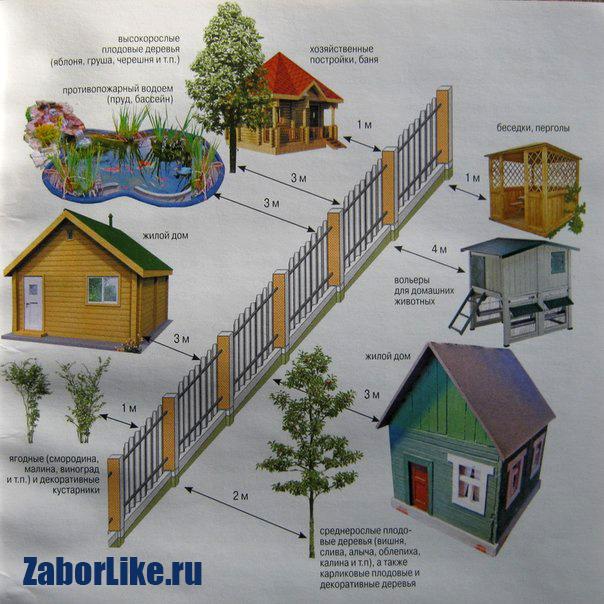 Расстояние построек от забора соседа по новым нормам 2018