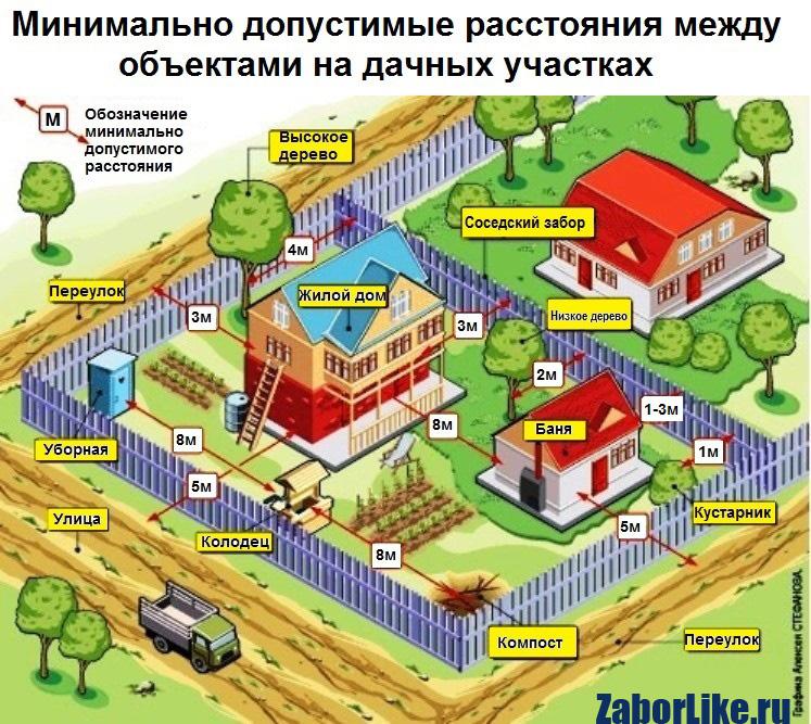 ассортимент правила пользования и застройки земельного участка пускатель это
