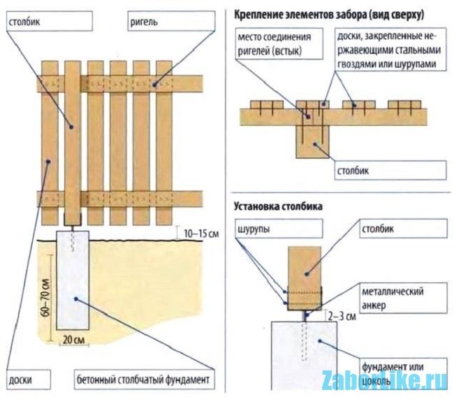 Схема установки металлического штакетника