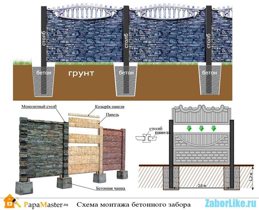 betonnyj-sekcionnyj-zabor-montazh
