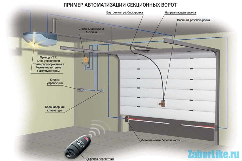 primer-avtomatizacii-sekcionnyh-vorot