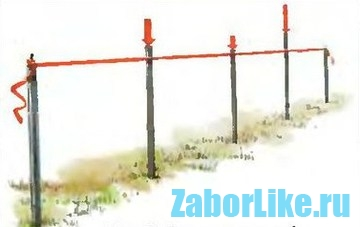 protsess-ustanovki-uglovyh-i-promezhutochnyh-stolbov