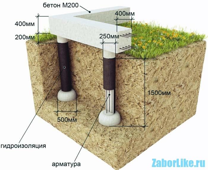 Gidroizoljacija-stolbchatogo-fundamenta