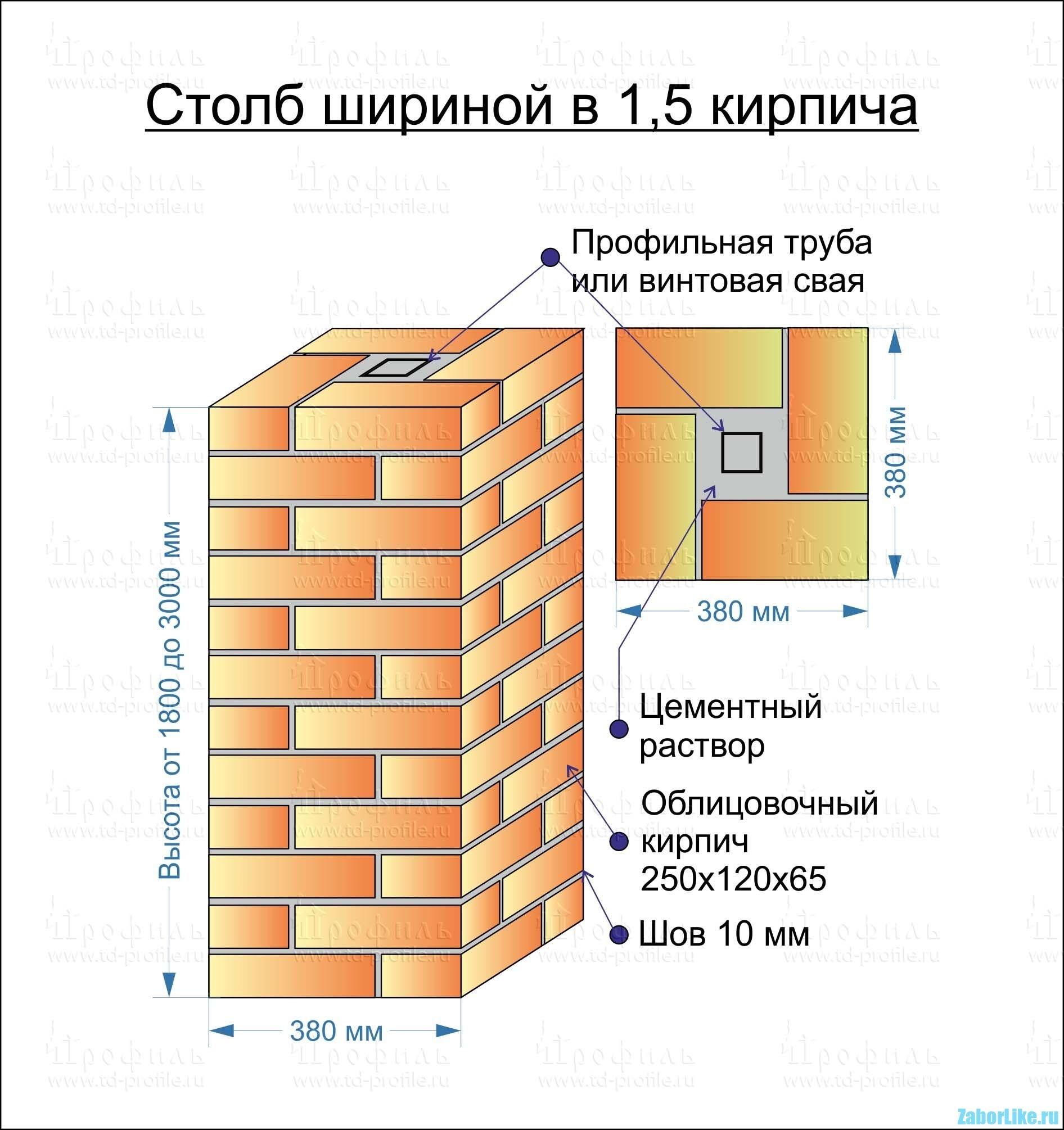 Фундамент под кирпичные столбы