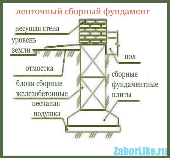 shema-ustroistva-lentochnogo-sbornogo-fundamenta
