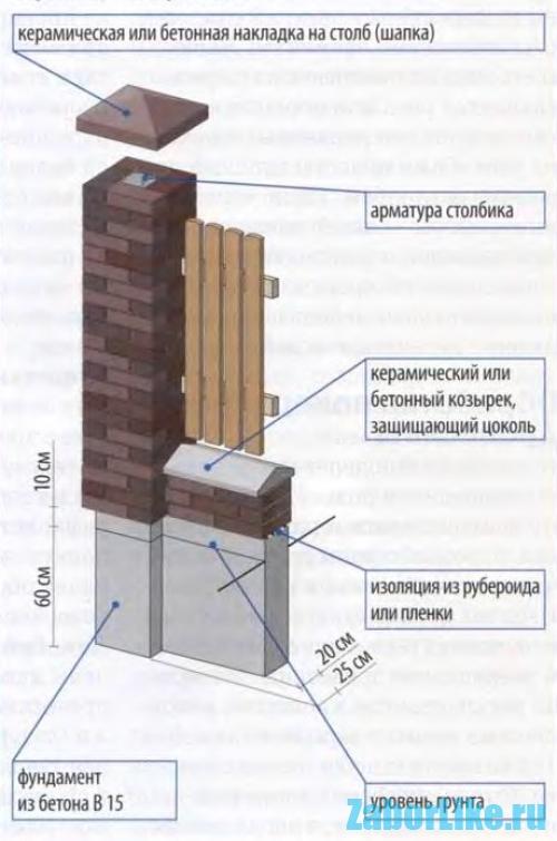 Фундамент под кирпичные столбы для забора своими руками